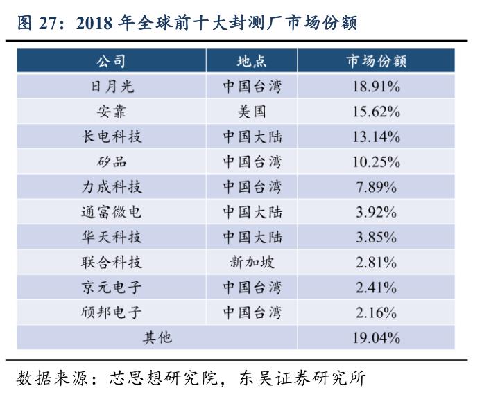 芯片大战,中国拿得出手的大招