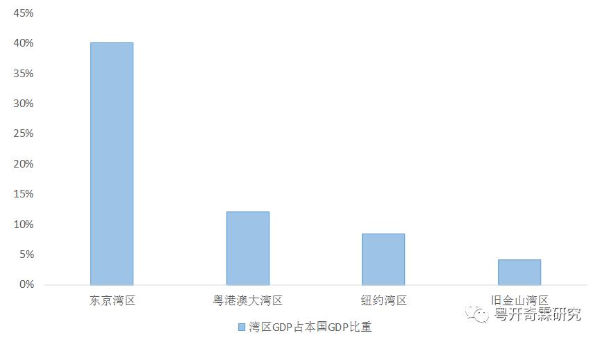 粤港澳大湾区何以成为中国经济的增长极